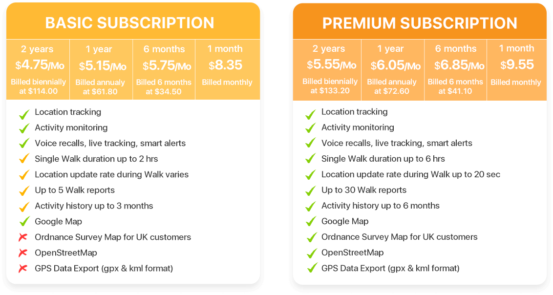 Pawfit pet tracker subscription plan